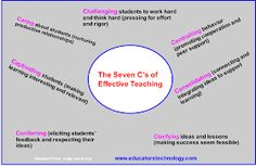 Educational Technology and Mobile Learning: The 7 Cs of Effective 21st Century Teaching