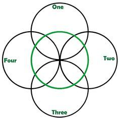 Celtic Five fold symbol: various meanings but in the end they all lead to…