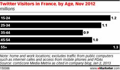 Twitter excels in France and surprisingly not only among the young Millennials. There's an new age group catching on Twitter… the 55-and-over crowd. How about that?  From eMarketer