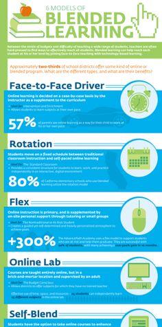 6 Models of Blended eLearning Infographic