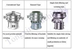 stevia equipment Classifier for Sugar Processing