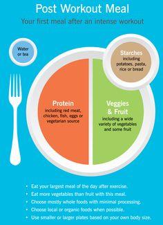 Alles over sport en voeding vind je ook op Droogtrainen.com