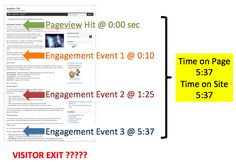 Google Analytics time on page calculation for a single page visit.
