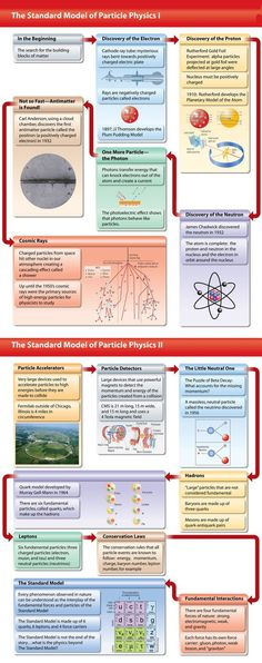 Particle Physics... See more at http://kindofviral.com