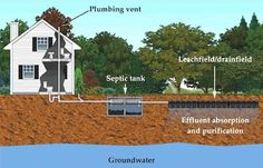 How To Care For Your Septic System?