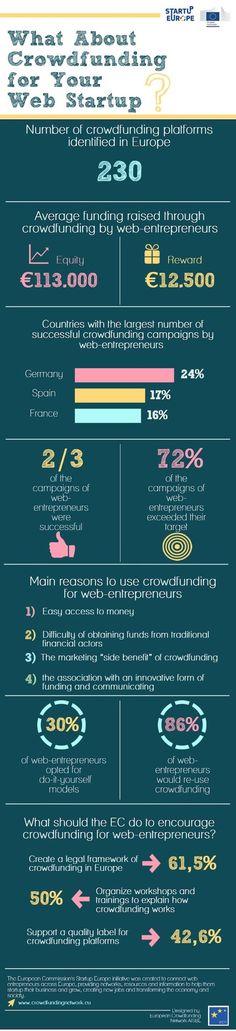 L'Europe compte 230 plate-formes de crowdfunding