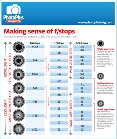 Aperture infographic: Get to know your f-stops | PhotoPlus