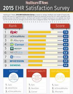 2015 EHR Satisfaction Survey Results | HealthCareITnews.com
