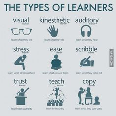The Types Of Learners found on website. The image displays the different types of learners that exist. Teachers should understand the learning diversity that exists in a classroom and try to incorporate different learning methods to satisfy all students. Study Skills, Life Skills, Types Of Learners, Learning Theory, Brain Based Learning, Visual Learning, School Study Tips, Learning Styles, Learning Methods