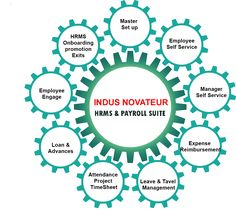 Indus Novateur offers SAP HR and Payroll solution leading to business transformation on simplifying administration of employees' data and wages within single system - indusnovateur.com
