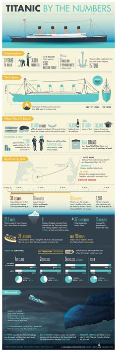 Interesting Facts About The Titanic - Titanic by the numbers! Very cool!