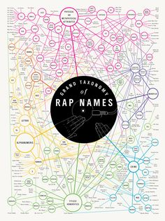 Rap name taxonomy - a little confusing at first, but once you let it wash over you... very awesome.