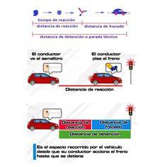 DIGITAL MURAL Cálculos de distancias de reacción, frenado y detención a diferentes velocidades. #SeguridadVial #RoadSafety