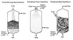 Main Gasifier Types