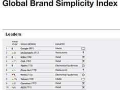 The World's 10 Simplest Brands . #1 Google