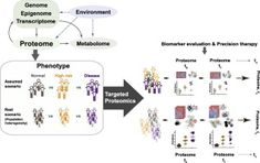 #JoP: Advancing translational research and precision medicine with targeted proteomics