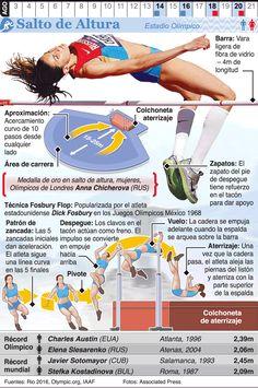 Infografía: Salto de altura en los Juegos de Río 2016                                                                                                                                                                                 Más