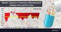 Over the last five years, Merck stock has traded at a 9% discount to the pharmaceutical industry. However, given the expected rollout of MK-3475 by the end of 2014, the company is currently trading at a discount of only 5%. The drug is still subject to scrutiny from the FDA, but due to its breakthrough therapy status, is expected to receive certain leniencies on its path to commercialization. Merck & Co, Stock Analysis, Drugs, Medicine, Therapy, Healing, Medical