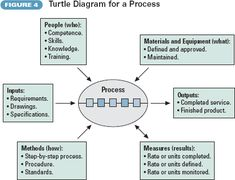 k t qu h nh nh cho 2015 iso turtle diagrams iso pinterest diagram and turtle. Black Bedroom Furniture Sets. Home Design Ideas