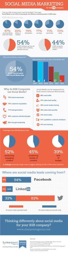 Social Media Marketing For B2B Company [INFOGRAPHIC] #B2B#socialmedia
