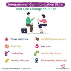 A process that allows two or more people to exchange messages and information, is known as interpersonal communication. Every time when we speak to someone, we want to convey our thoughts, messages, emotions or feelings. Communication Skills Activities, Anger Management Activities, Improve Communication Skills, Interpersonal Communication, Interpersonal Relationship, Effective Communication, Coping Skills, Social Skills, Mass Communication