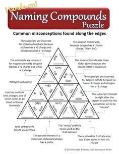 Naming Compounds Puzzle - A Fun Chemical Nomenclature Review!