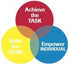 john adair action centered leadership