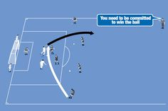 A wide player crosses a ball to create a challenge. The second wide player then crosses from the opposite wing. Goalkeeper Training, Football Drills, Soccer Skills, Soccer Coaching, Crosses, Challenges, Goals, Create, Soccer Drills