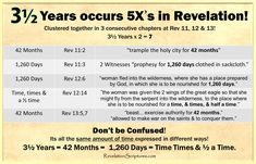 Understand 3 Years in Revelation! Years = 42 Months = 1260 Days = Time Times & a Half of Time! Revelation Bible Study, Beast Of Revelation, Revelation 11, Book Of Revelation Quotes, Worship Images, End Times Prophecy, Thing 1, Bible Truth, Bible Verses