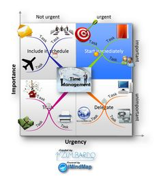 Example of Mind Map on Competitivity Analysis Management