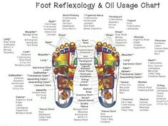 Reflexology and Doterra Essential Oils guide!  http://mydoterra.com/gladysyarbrough