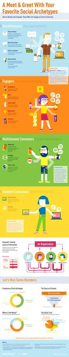 Arquetipos de los Social Influencers #infografia #infographic #socialmedia | TICs y Formación