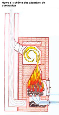 chambre combustion poele de masse
