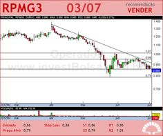 PET MANGUINH - RPMG3 - 03/07/2012 #RPMG3 #analises #bovespa