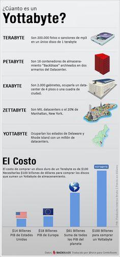 Cuánto es un Yottabyte #infografia