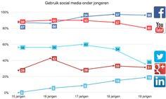 Jongeren social media gebruik.