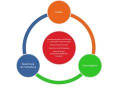 Die drei Ziele der weltweiten ökumenischen Bewegung des Ökumenischen Rates der Kirchen Religion, Kirchen, Blog, Chart, Peace, Spiritual, Blogging
