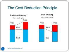 Lean Manufacturing Concepts: Lean Principle for Cost Reduction Lean Six Sigma, Lean Process Improvement, Lean Manufacturing, Operations Management, Kaizen, Growing Your Business, Project Management, Economics, Bar Chart