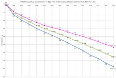 Gewichtsreduktion mit KURENA Line Chart, Weights, Weight Loss, Health