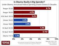 Annualized federal spending growth under  U.S. presidents