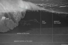 Measuring Waves: An Alternative Scale? | Teton Gravity Research
