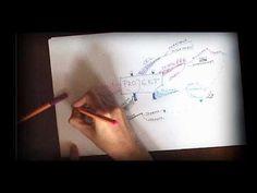 Mapa myśli -- jak zrobić? - YouTube