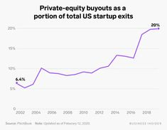 Private equity firms have become big players in the venture ecosystem - Business Insider