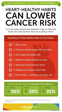 What's good for the heart is good for cancer prevention, too. Do you follow these 7 healthy habits? [Infographic] via www.bittopper.com/post.php?id=190689295952817a00bf62b4.14002771