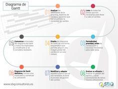 Diagrama de Gantt: Te permite analizar, diseñar los elementos de forma esquematizada, priorizar y comunicarte de forma efectiva. Visita nuestro articulo y aprende muchas más ventajas de esta herramienta http://tugimnasiacerebral.com/herramientas-de-estudi