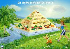 Die vegane Ernährungspyramide. Alle wichtigen Bausteine für die beste Ernährung.