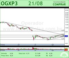 OGX PETROLEO - OGXP3 - 21/08/2012 #OGXP3 #analises #bovespa