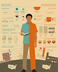 educationvsincarceration.jpg (600×748)