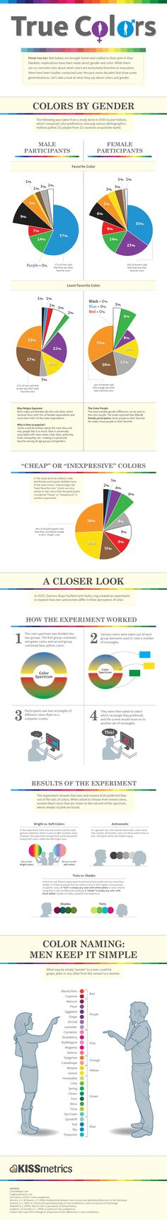 True Colors Infographic - Breakdown of Color Preferences by Gender - via http://bit.ly/epinner