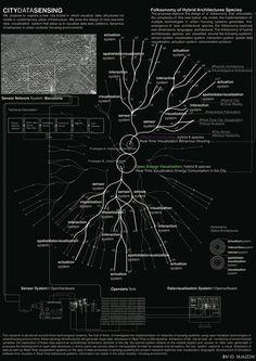 Buscando las neuronas de las #smartcities